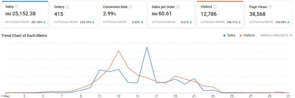 Shopee-Sales-Peak